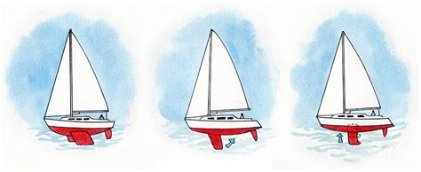 Sailboat Types by Sailing Boats Sailboat Types Rigs Uses And Definitions