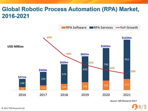 robotic process automation market  reach