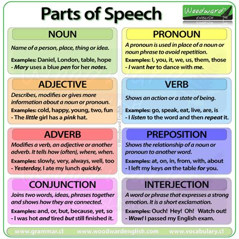 Parts Of Speech  English Grammar