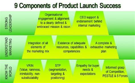 marketing strategies for marketing a
