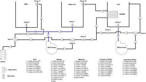 Plumbing Diagram For Brewing by Valve Operated Brewing System