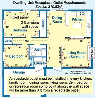 Rules on spacing receptacles in a dwelling unit