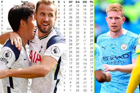 Tottenham and Manchester City have thrived without fans ...