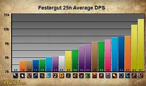 Mage ranking pve, pvp & pve rankings, players rankings, best