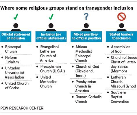 religious groups policies  transgender members vary