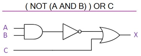 Logic Diagram How To by Logic Gates Diagrams 101 Computing