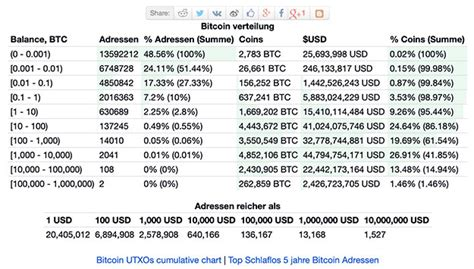 Bitcoin is becoming most valuable digital asset in the world and here is the list of top 100 richest bitcoin addresses in 2019. Bitcoin Rich List - Wallets mit mehr als 1000 BTC   Bitmagazin
