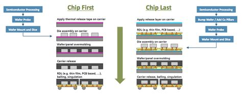 Semiconductor Engineering .:. Betting On Wafer-Level Fan-Outs