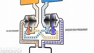 Is Spacex U0026 39 S Raptor Engine The King Of Rocket Engines