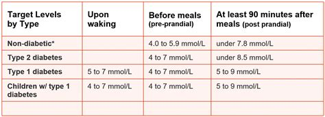 blood glucose levels table normal blood glucose count normal blood sugar levels