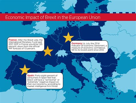 brexit   aftermath  property markets nareit