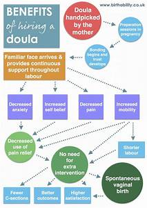 Can I Afford Not To Have A Doula