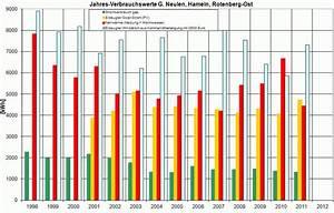 Stromverbrauch Berechnen Kwh : neulen energieverbrauch ~ Themetempest.com Abrechnung