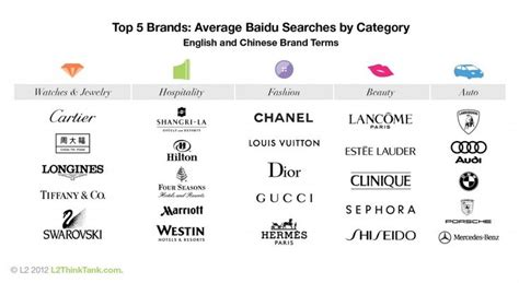 17 Best Images About Fashion Brands On Pinterest