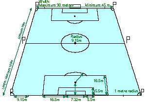 football ground measurement in meter the official soccer site soccer 1 the field of play