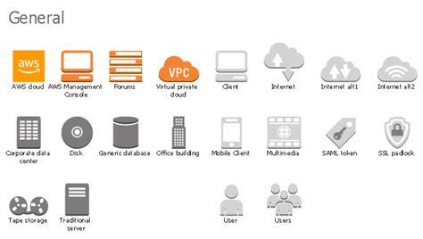 design elements aws general cloud computing
