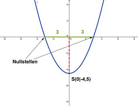 scheitelpunkt einer parabel mathe artikel serloorg