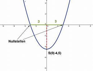 Scheitelpunkt Berechnen Parabel : scheitelpunkt einer parabel mathe artikel ~ Themetempest.com Abrechnung