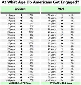 average length of dating before relationship