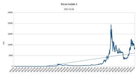From december 6th to 7th, sadly sneaky code was added, which drained the battery and analysing the trade values for rapid changes by applying advanced statistical algorithms. Bitcoin price charts   Habrador