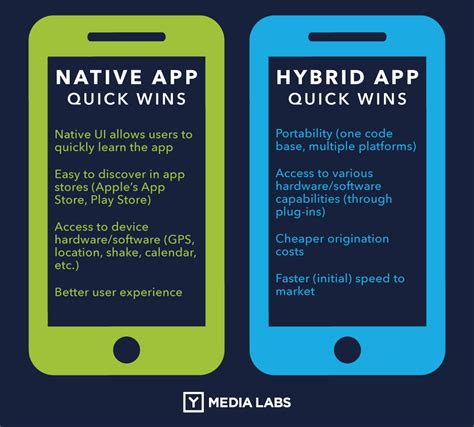 1 mobile apps hybrid vs mobile apps the answer is clear