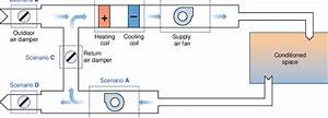 Schematic Diagram Of An Air Handling Unit