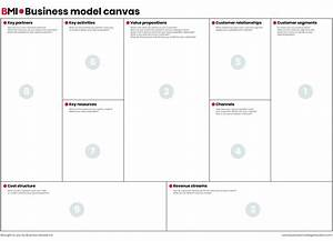 Business Model Canvas - Business Design Tool
