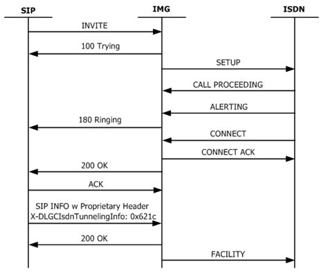 isdn facility tunneling  sip info