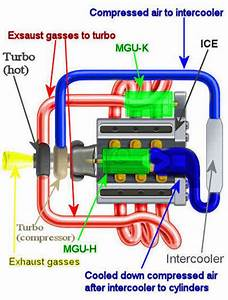 According To Auto Motor Und Sport  All 4 Engine Manufacturers Have Now Agreed That The Mgu