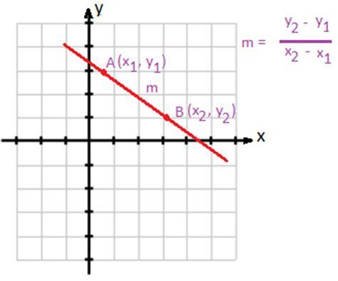 Equation Of A Line  Standard Form Equation Of A Line