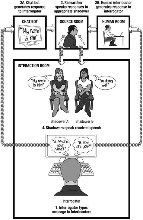 Human Echoborgs Make Chatbots More Real But Still Fail