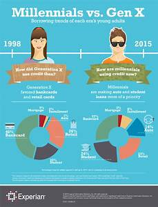 5 Credit Don Ts For Millennials Experian Global News Blog
