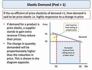 Diagram Of Price Elasticity Of Demand