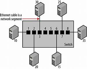 You Have Installed A New Switch With Connected