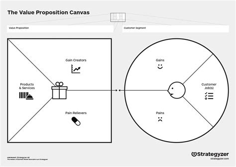 Beautiful Value Proposition Canvas - Usefulresults