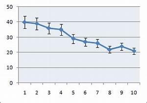 Standardabweichung Excel Berechnen : hinzuf gen ndern oder entfernen von fehlerindikatoren in einem diagramm office support ~ Themetempest.com Abrechnung
