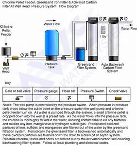 Diagrams For Plumbing  U0026 Piping Schematics
