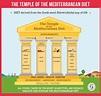 The Temple of the Mediterranean Diet - Carni Sostenibili