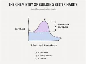 A Better Chart The Chemistry Of Building Better Habits James Clear