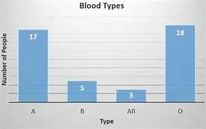Blood Types Bar Graph