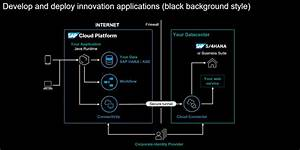 Be Visual  Use Official Icons And Samples For Sap Cloud Platform Solution Diagrams