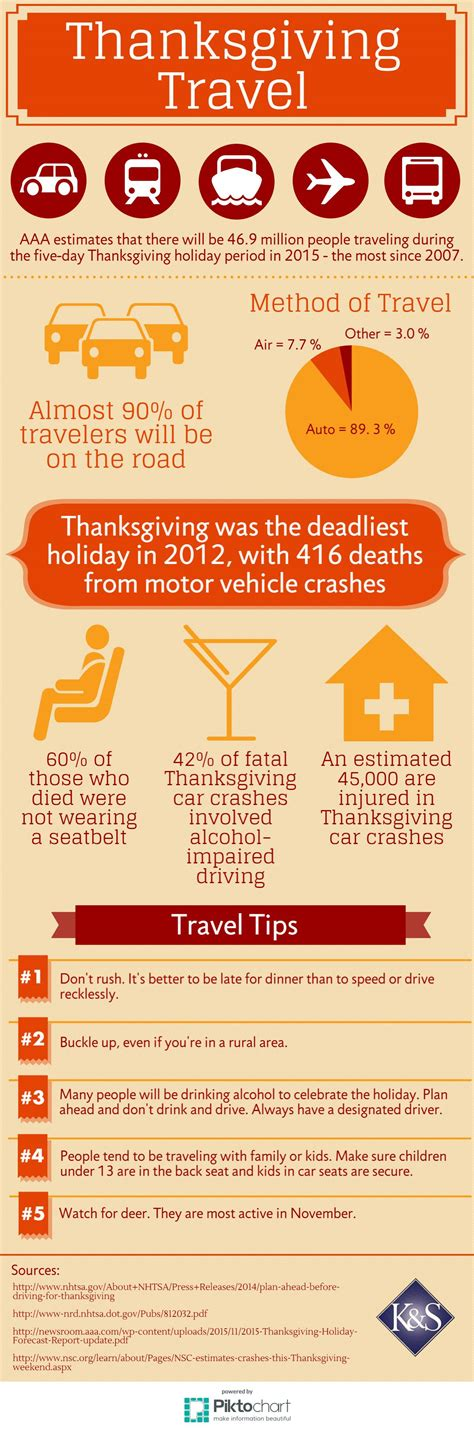 Thanksgiving Travel Statistics & Safety Tips Infographic