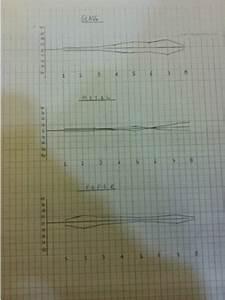 Kite Diagram Analysis