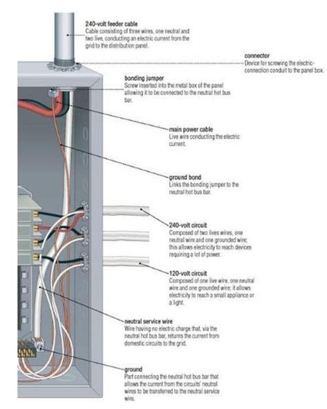 whats   electrical panel electrical pinterest