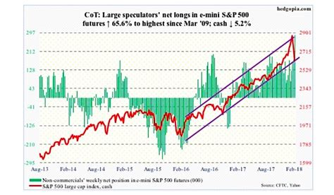 equities speculators buying  dip  size   market
