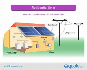 The Complete Gu... Residential Solar Quotes