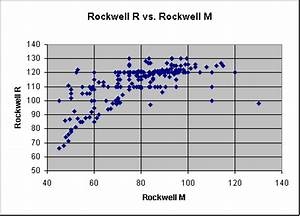 Rockwell Hardness Chart - Material thickness when choosing ...