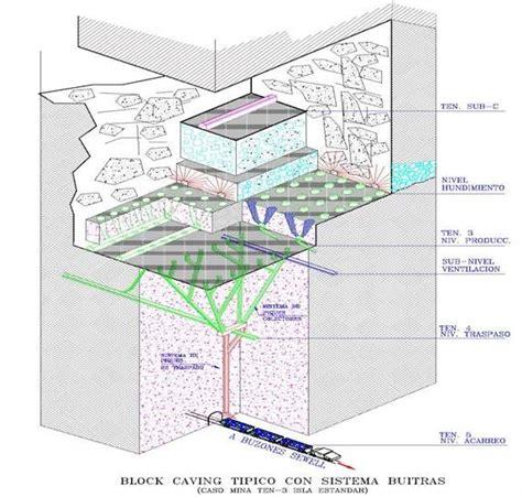 File:Block caving tradicional.jpg - Wikimedia Commons