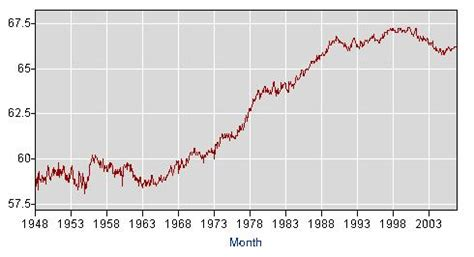 bureau of labour file us labor participation rate jpg wikimedia commons