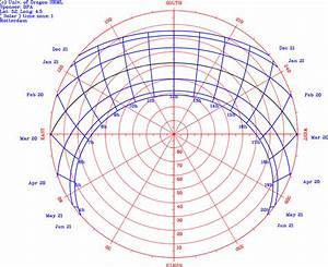 Creating A Virtual Sundial With Fme